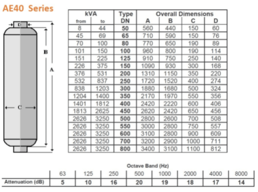 AE40 series exhaust silencers